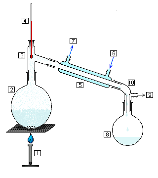 """Simple_chem_distillation.PNG"